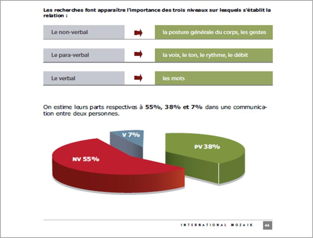 Communication pourcentage