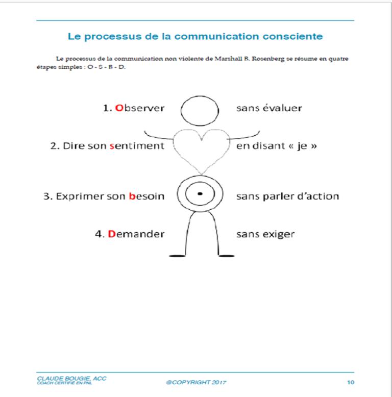 Processus de la communication consciente