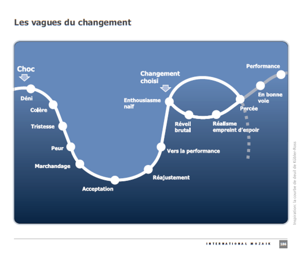 vagues du changement